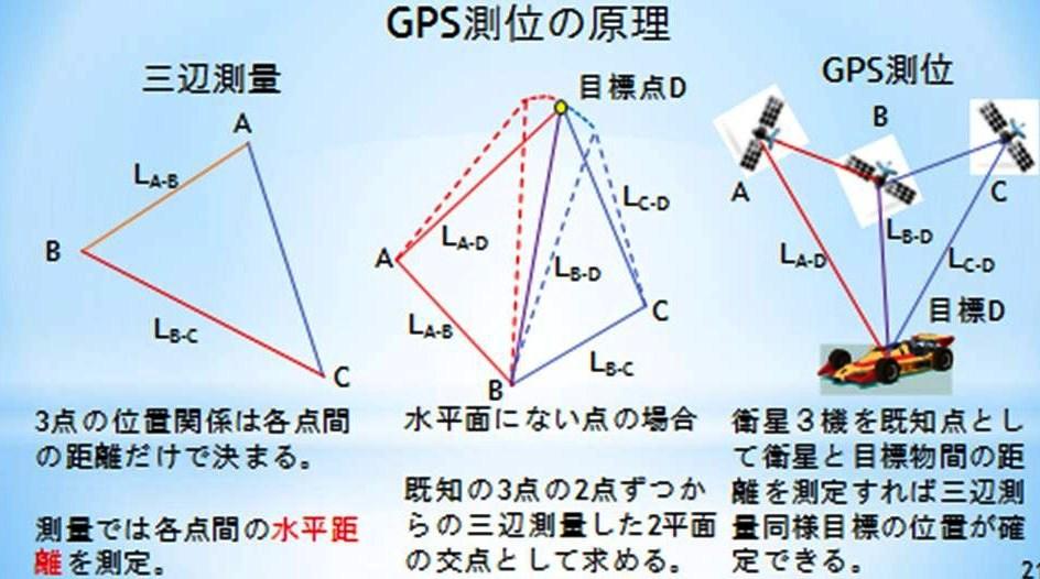 GPS即位の原理